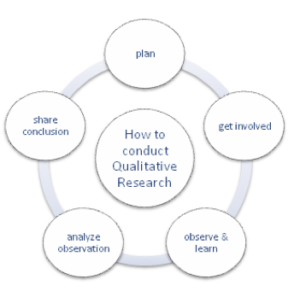 Qualitative research steps