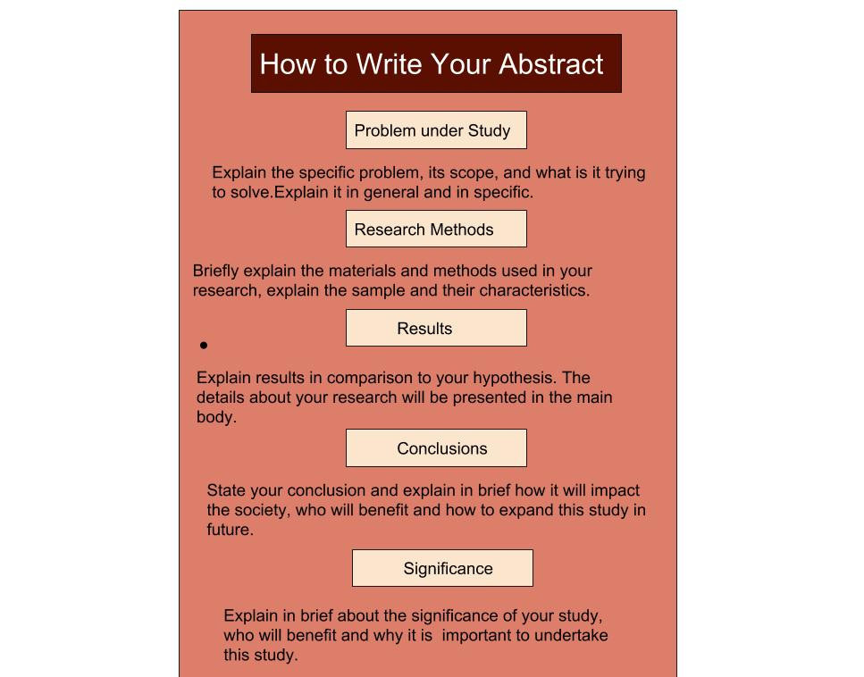 Writing abstract in research paper