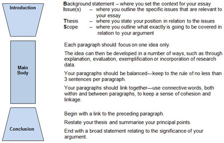 How to write an english essay using a theoretical framework