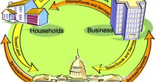 sample economics research topics